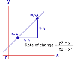 as well 5 1 Rate of Change and Slope Worksheet   YouTube together with Reteach constant rate of change together with  further KateHo » Worksheet 6 2 Balanced t rate of change worksheet likewise Slope   Rate of Change   Wel e to Mrs  Flannery's math cl besides Finding Rate Of Change Worksheets moreover Ratio Worksheets   Free    monCoreSheets additionally 11 Free Download Average Rate Of Change Worksheet further Point Slope Worksheet   ishtarairlines likewise  furthermore Unit rate slope worksheet likewise  further Average Rate Of Change Worksheet   Proga   Info also  as well . on slope rate of change worksheet